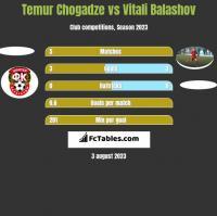 Temur Chogadze vs Vitali Balashov h2h player stats