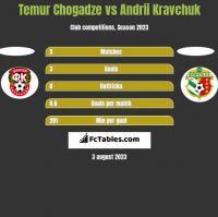 Temur Chogadze vs Andrii Kravchuk h2h player stats
