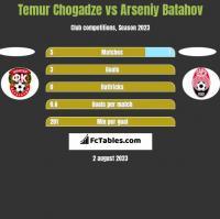 Temur Chogadze vs Arseniy Batahov h2h player stats