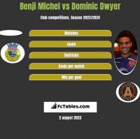 Benji Michel vs Dominic Dwyer h2h player stats