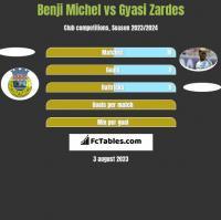Benji Michel vs Gyasi Zardes h2h player stats