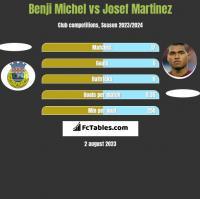 Benji Michel vs Josef Martinez h2h player stats