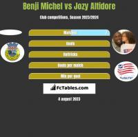Benji Michel vs Jozy Altidore h2h player stats