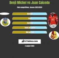 Benji Michel vs Juan Caicedo h2h player stats