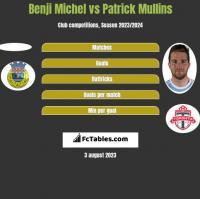 Benji Michel vs Patrick Mullins h2h player stats