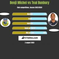 Benji Michel vs Teal Bunbury h2h player stats