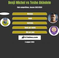 Benji Michel vs Tesho Akindele h2h player stats