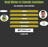 Benji Michel vs Valentin Castellano h2h player stats