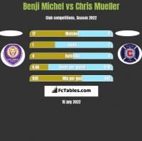 Benji Michel vs Chris Mueller h2h player stats