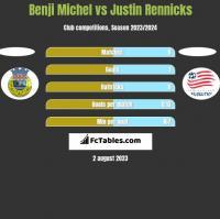 Benji Michel vs Justin Rennicks h2h player stats