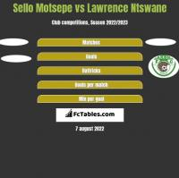Sello Motsepe vs Lawrence Ntswane h2h player stats