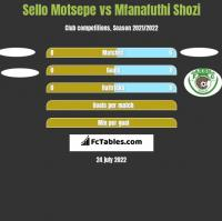 Sello Motsepe vs Mfanafuthi Shozi h2h player stats