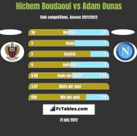 Hichem Boudaoui vs Adam Ounas h2h player stats
