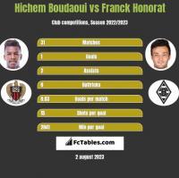 Hichem Boudaoui vs Franck Honorat h2h player stats