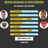 Hichem Boudaoui vs Haris Belkebla h2h player stats