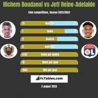 Hichem Boudaoui vs Jeff Reine-Adelaide h2h player stats