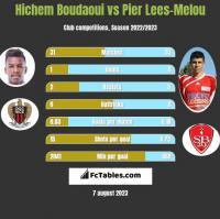 Hichem Boudaoui vs Pier Lees-Melou h2h player stats