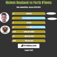 Hichem Boudaoui vs Ferris N'Goma h2h player stats
