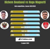 Hichem Boudaoui vs Hugo Magnetti h2h player stats