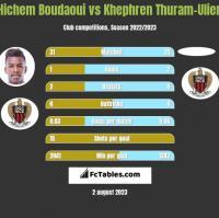 Hichem Boudaoui vs Khephren Thuram-Ulien h2h player stats