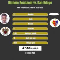Hichem Boudaoui vs Dan Ndoye h2h player stats