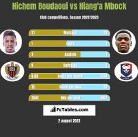 Hichem Boudaoui vs Hiang'a Mbock h2h player stats
