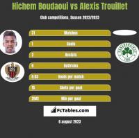 Hichem Boudaoui vs Alexis Trouillet h2h player stats