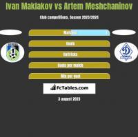 Ivan Maklakov vs Artem Meshchaninov h2h player stats