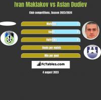 Ivan Maklakov vs Aslan Dudiev h2h player stats