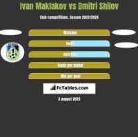 Ivan Maklakov vs Dmitri Shilov h2h player stats