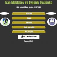 Ivan Maklakov vs Evgeniy Ovsienko h2h player stats