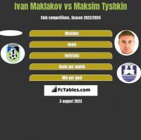 Ivan Maklakov vs Maksim Tyshkin h2h player stats