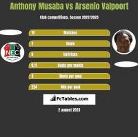Anthony Musaba vs Arsenio Valpoort h2h player stats