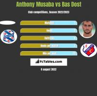 Anthony Musaba vs Bas Dost h2h player stats