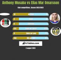 Anthony Musaba vs Elias Mar Omarsson h2h player stats