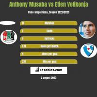 Anthony Musaba vs Etien Velikonja h2h player stats
