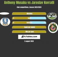 Anthony Musaba vs Jaroslav Navratil h2h player stats
