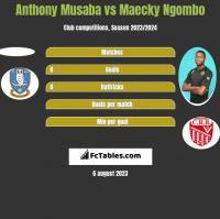 Anthony Musaba vs Maecky Ngombo h2h player stats