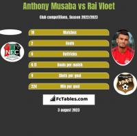 Anthony Musaba vs Rai Vloet h2h player stats