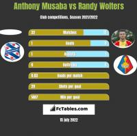 Anthony Musaba vs Randy Wolters h2h player stats