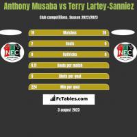 Anthony Musaba vs Terry Lartey-Sanniez h2h player stats