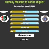 Anthony Musaba vs Adrian Edquist h2h player stats