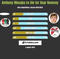 Anthony Musaba vs Ole ter Haar Romeny h2h player stats