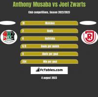 Anthony Musaba vs Joel Zwarts h2h player stats