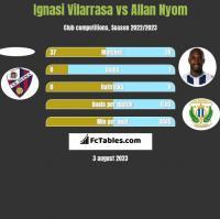 Ignasi Vilarrasa vs Allan Nyom h2h player stats