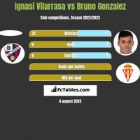 Ignasi Vilarrasa vs Bruno Gonzalez h2h player stats