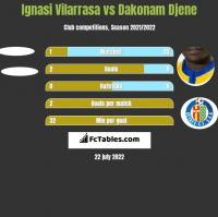 Ignasi Vilarrasa vs Dakonam Djene h2h player stats