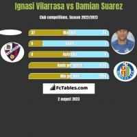 Ignasi Vilarrasa vs Damian Suarez h2h player stats