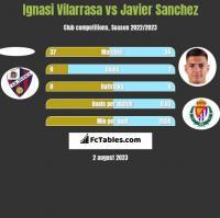 Ignasi Vilarrasa vs Javier Sanchez h2h player stats