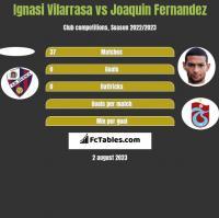 Ignasi Vilarrasa vs Joaquin Fernandez h2h player stats